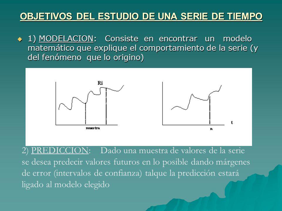OBJETIVOS DEL ESTUDIO DE UNA SERIE DE TIEMPO 1) MODELACION: Consiste en encontrar un modelo matemático que explique el comportamiento de la serie (y del fenómeno que lo origino) 1) MODELACION: Consiste en encontrar un modelo matemático que explique el comportamiento de la serie (y del fenómeno que lo origino) 2) PREDICCION: Dado una muestra de valores de la serie se desea predecir valores futuros en lo posible dando márgenes de error (intervalos de confianza) talque la predicción estará ligado al modelo elegido