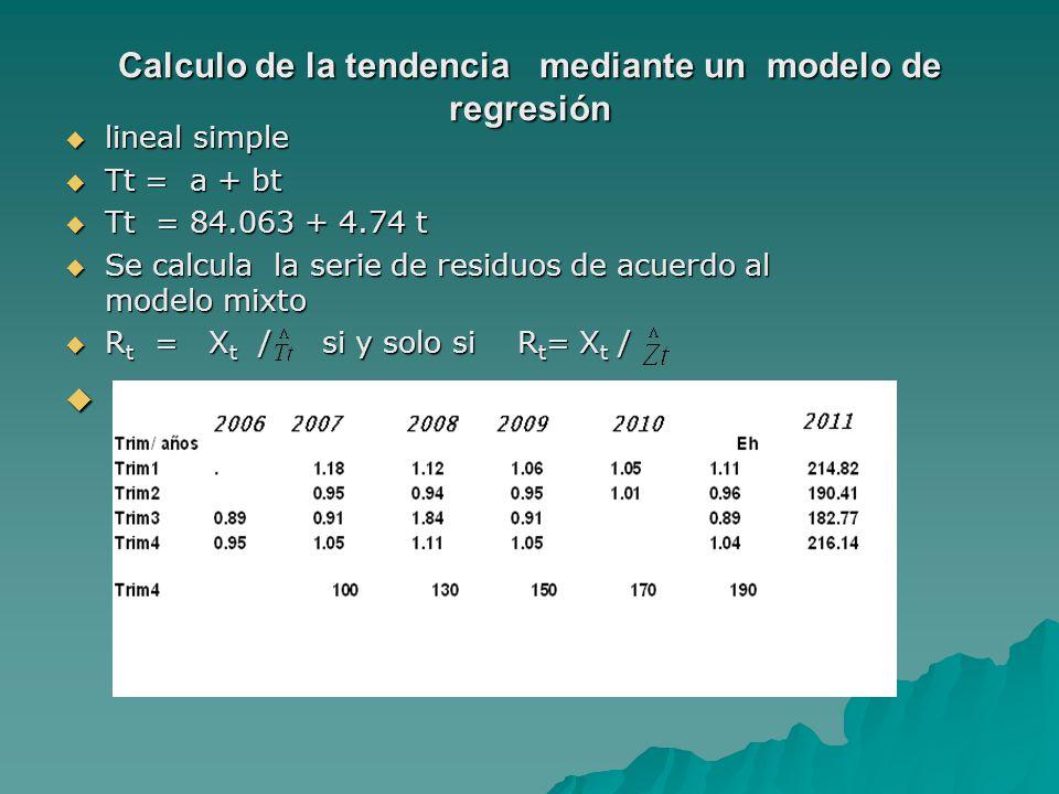 Calculo de la tendencia mediante un modelo de regresión lineal simple lineal simple Tt = a + bt Tt = a + bt Tt = 84.063 + 4.74 t Tt = 84.063 + 4.74 t Se calcula la serie de residuos de acuerdo al modelo mixto Se calcula la serie de residuos de acuerdo al modelo mixto R t = X t / si y solo si R t = X t / R t = X t / si y solo si R t = X t /