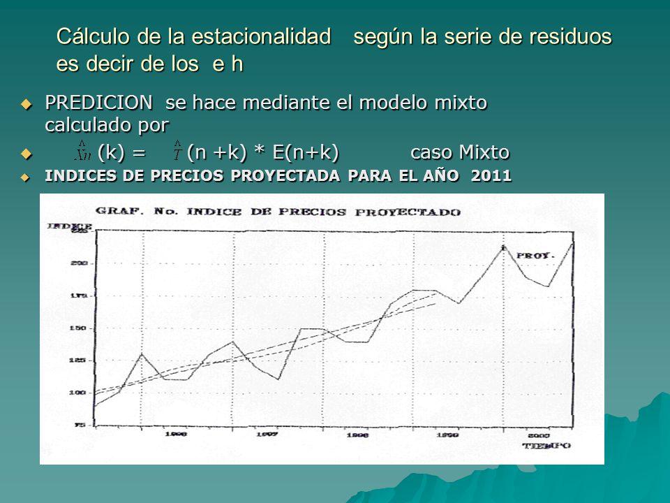 Cálculo de la estacionalidad según la serie de residuos es decir de los e h PREDICION se hace mediante el modelo mixto calculado por PREDICION se hace mediante el modelo mixto calculado por (k) = (n +k) * E(n+k) caso Mixto (k) = (n +k) * E(n+k) caso Mixto INDICES DE PRECIOS PROYECTADA PARA EL AÑO 2011 INDICES DE PRECIOS PROYECTADA PARA EL AÑO 2011