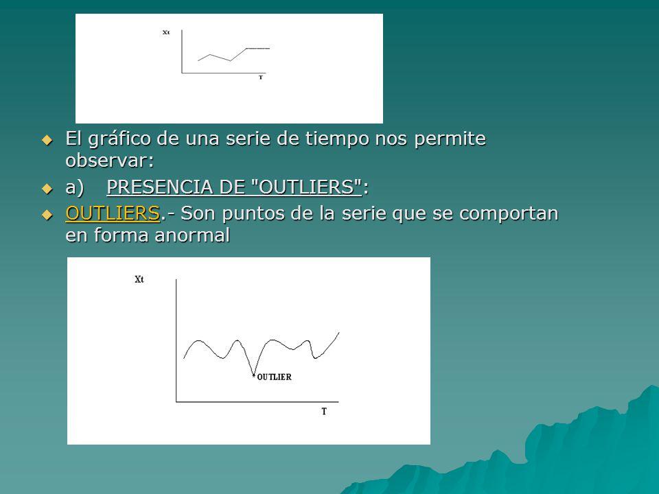 El gráfico de una serie de tiempo nos permite observar: El gráfico de una serie de tiempo nos permite observar: a)PRESENCIA DE OUTLIERS : a)PRESENCIA DE OUTLIERS : OUTLIERS.- Son puntos de la serie que se comportan en forma anormal OUTLIERS.- Son puntos de la serie que se comportan en forma anormal