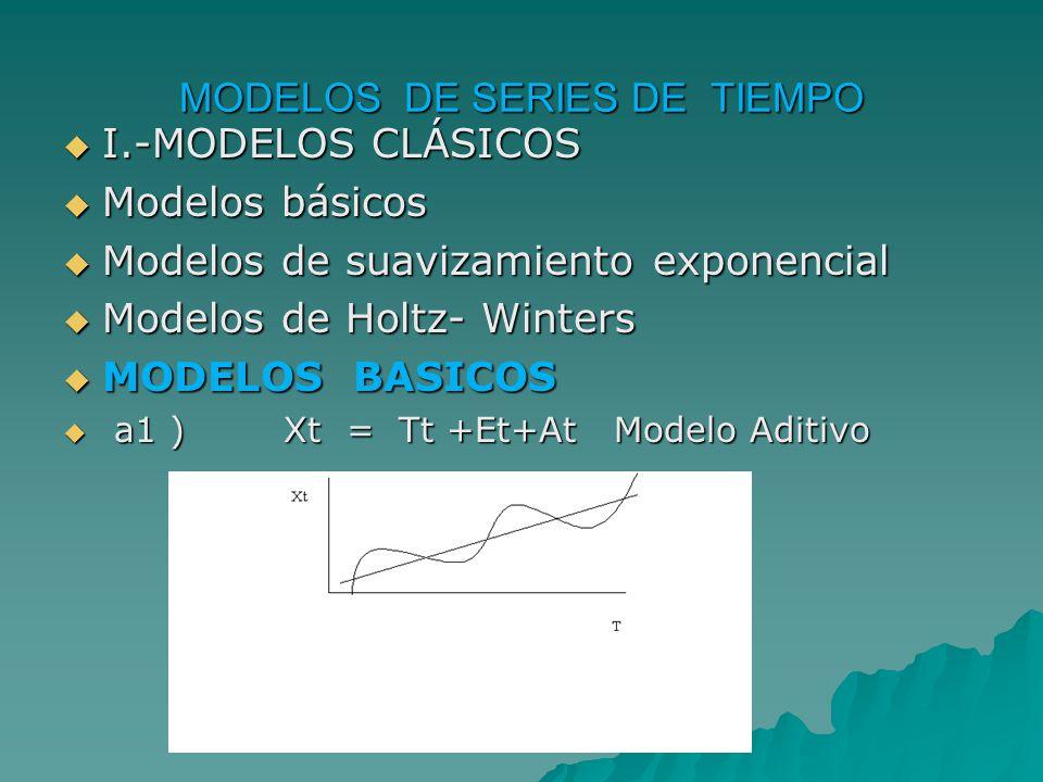 MODELOS DE SERIES DE TIEMPO I.-MODELOS CLÁSICOS I.-MODELOS CLÁSICOS Modelos básicos Modelos básicos Modelos de suavizamiento exponencial Modelos de suavizamiento exponencial Modelos de Holtz- Winters Modelos de Holtz- Winters MODELOS BASICOS MODELOS BASICOS a1 ) Xt = Tt +Et+At Modelo Aditivo a1 ) Xt = Tt +Et+At Modelo Aditivo
