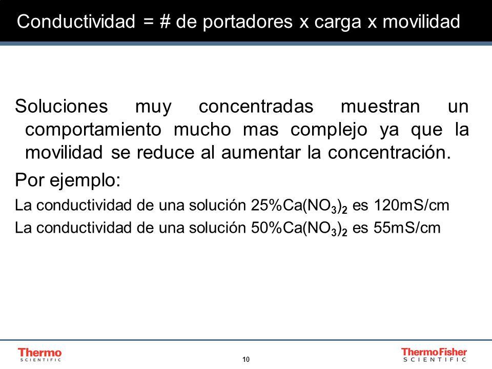 10 Conductividad = # de portadores x carga x movilidad Soluciones muy concentradas muestran un comportamiento mucho mas complejo ya que la movilidad s