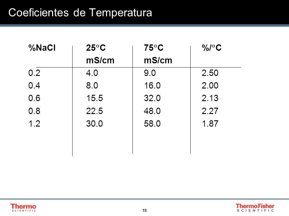 18 Coeficientes de Temperatura %NaCl25 C75 C%/ CmS/cm 0.24.09.02.50 0.48.016.02.00 0.615.532.02.13 0.822.548.02.27 1.230.058.01.87