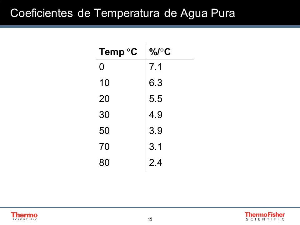 19 Coeficientes de Temperatura de Agua Pura Temp C%/ C 07.1 106.3 205.5 304.9 503.9 703.1 802.4