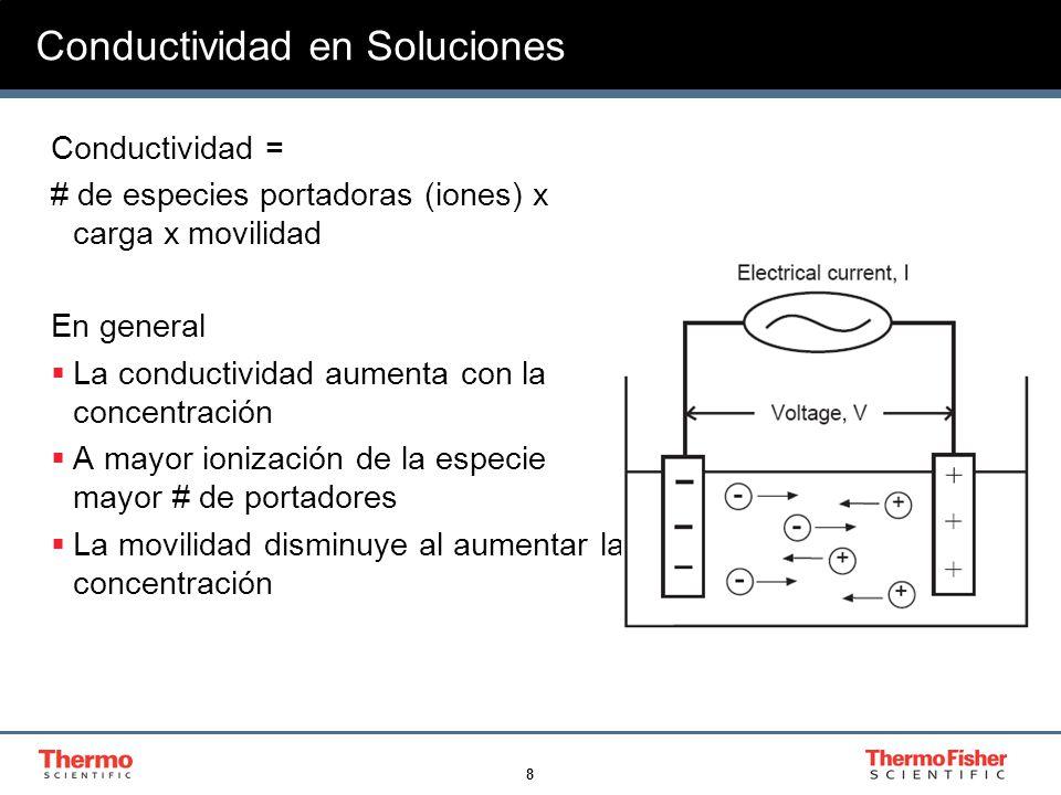 8 Conductividad en Soluciones Conductividad = # de especies portadoras (iones) x carga x movilidad En general La conductividad aumenta con la concentr