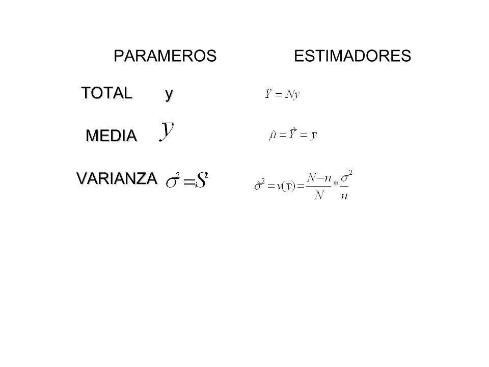 PARAMEROS ESTIMADORES TOTAL y TOTAL y MEDIA MEDIA VARIANZA VARIANZA