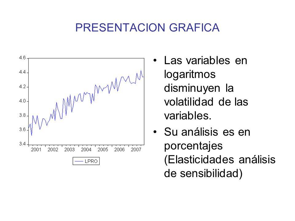 PRESENTACION GRAFICA Las variables en logaritmos disminuyen la volatilidad de las variables. Su análisis es en porcentajes (Elasticidades análisis de