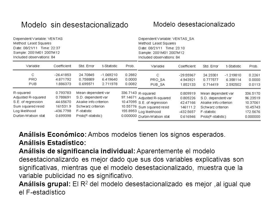 Modelo sin desestacionalizado Análisis Económico: Ambos modelos tienen los signos esperados. Análisis Estadístico: Análisis de significancia individua
