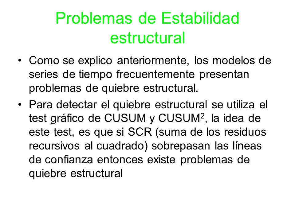 Como se explico anteriormente, los modelos de series de tiempo frecuentemente presentan problemas de quiebre estructural. Para detectar el quiebre est