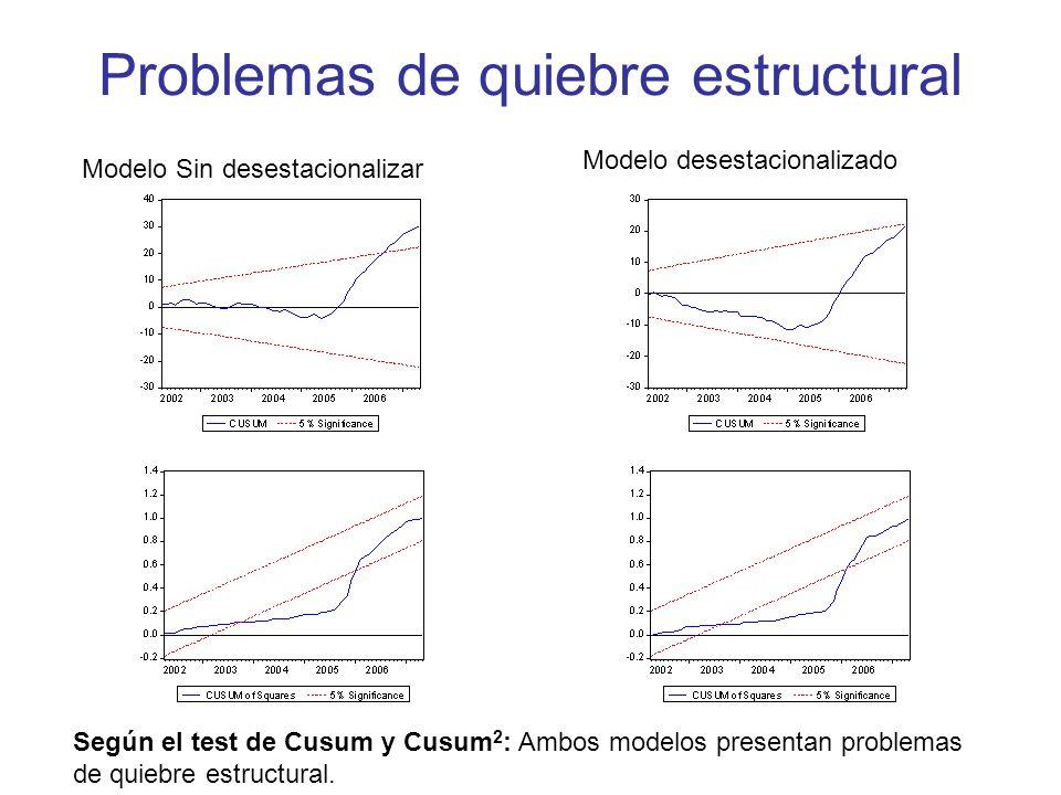 Problemas de quiebre estructural Modelo Sin desestacionalizar Modelo desestacionalizado Según el test de Cusum y Cusum 2 : Ambos modelos presentan pro