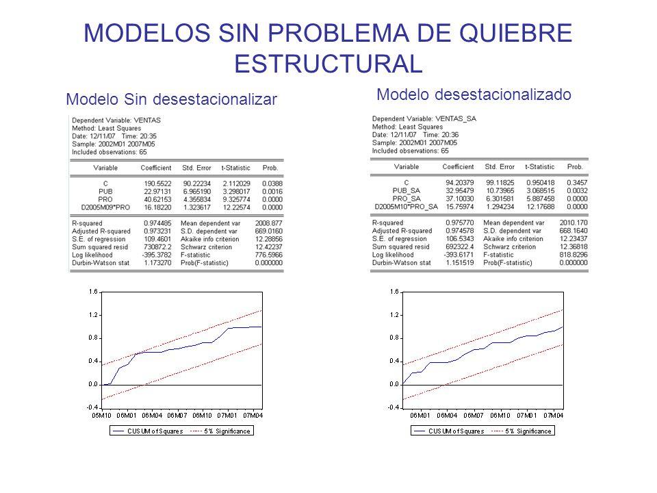 PROBLEMAS DE AUTOCORRELACIÓN Se da cuando los residuos del modelo están autocorrelacionados.