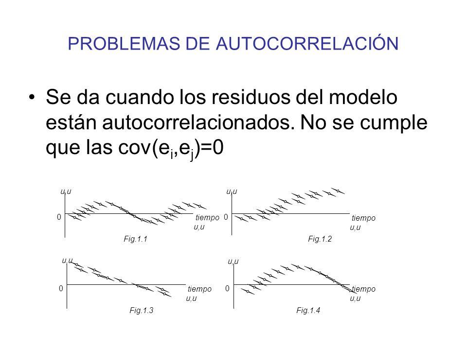 PROBLEMAS DE AUTOCORRELACIÓN Se da cuando los residuos del modelo están autocorrelacionados. No se cumple que las cov(e i,e j )=0 0 0 0 0 u,u tiempo u