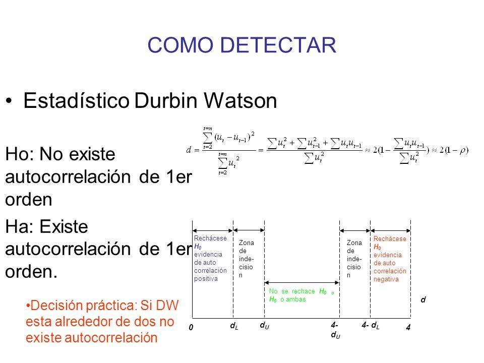 COMO DETECTAR Estadístico Durbin Watson d 4 4- d L 4- d U dUdU dLdL 0 Rechácese H 0 evidencia de auto correlación positiva Zona de inde- cisio n No se