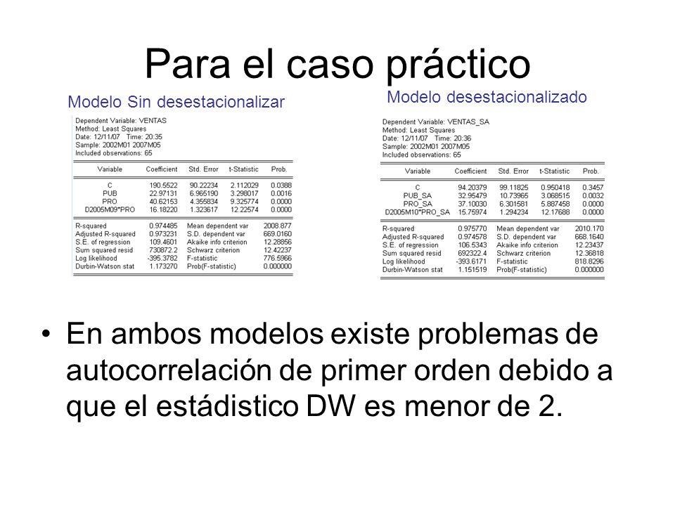 Para el caso práctico En ambos modelos existe problemas de autocorrelación de primer orden debido a que el estádistico DW es menor de 2.