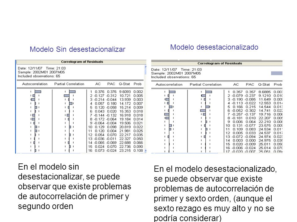 Modelo Sin desestacionalizar Modelo desestacionalizado En el modelo sin desestacionalizar, se puede observar que existe problemas de autocorrelación d