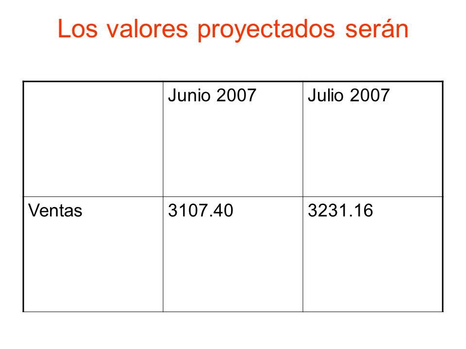 Los valores proyectados serán Junio 2007Julio 2007 Ventas3107.403231.16