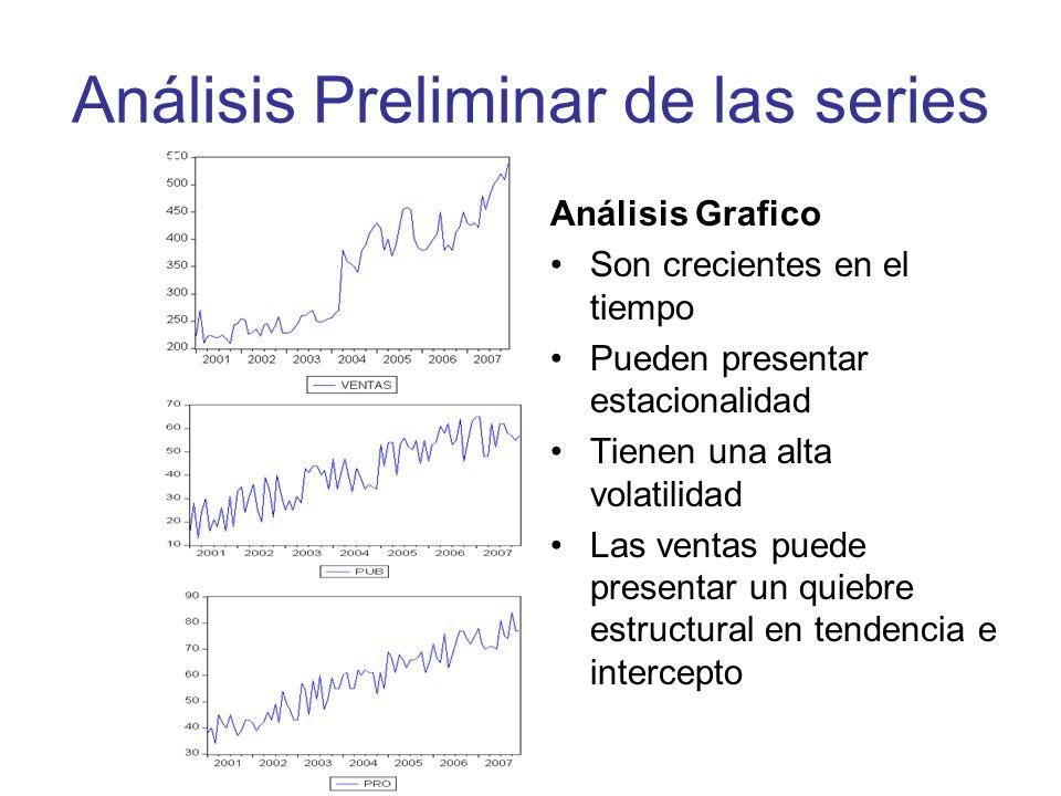 Análisis Preliminar de las series Análisis Grafico Son crecientes en el tiempo Pueden presentar estacionalidad Tienen una alta volatilidad Las ventas