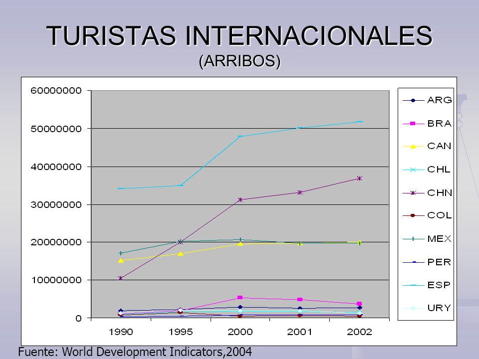 TURISTAS INTERNACIONALES (ARRIBOS) Fuente: World Development Indicators,2004