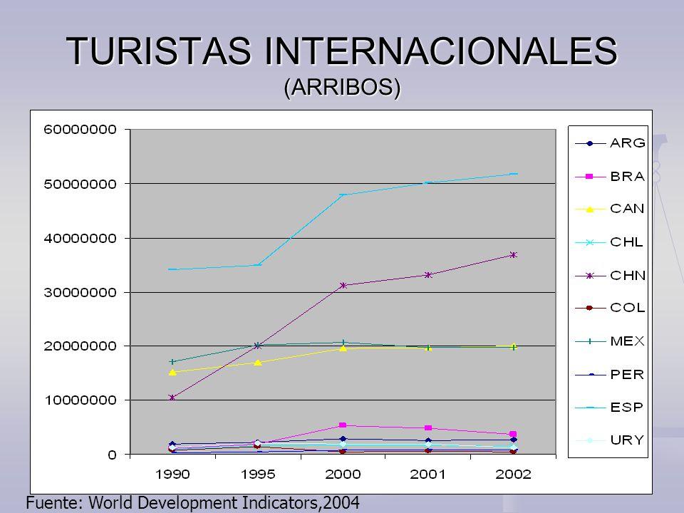 TURISTAS INTERNACIONALES (ARRIBOS) Fuente: World Development Indicators,2004