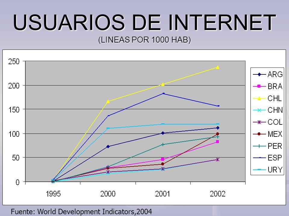 USUARIOS DE INTERNET (LINEAS POR 1000 HAB) Fuente: World Development Indicators,2004