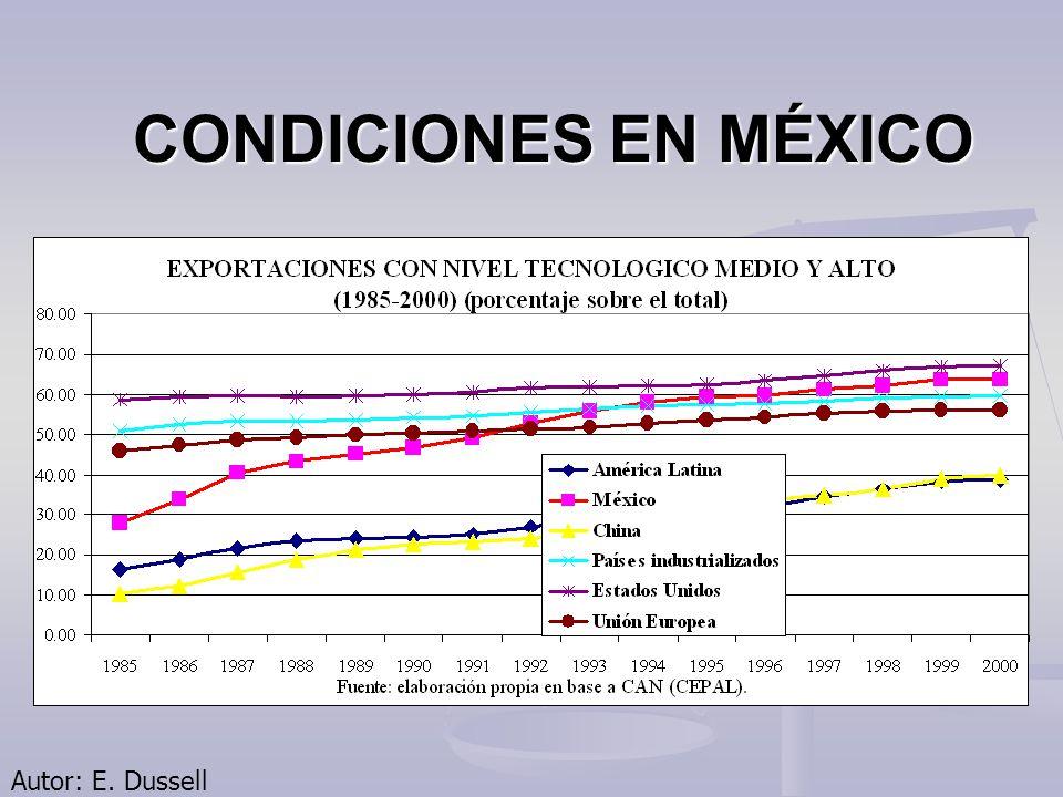 CONDICIONES EN MÉXICO Autor: E. Dussell