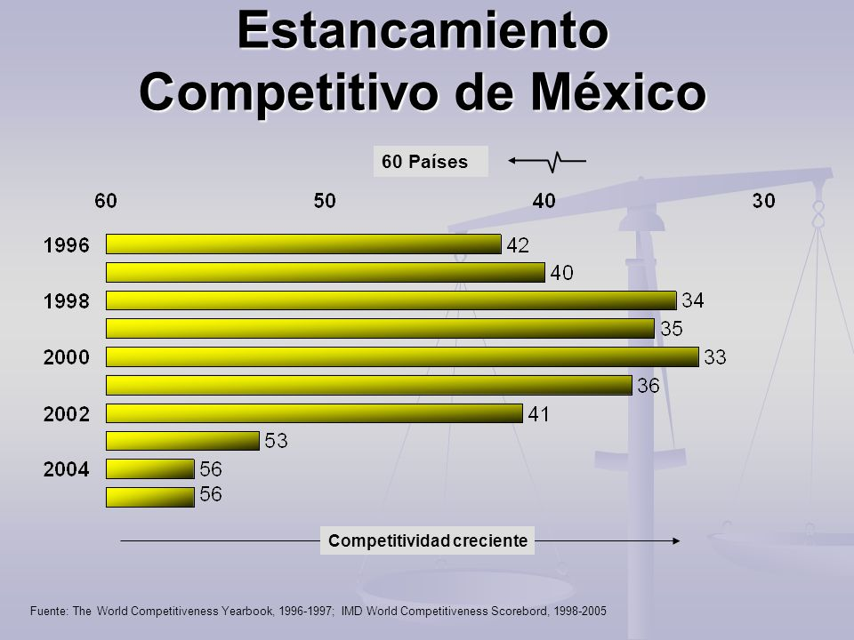 Fuente: The World Competitiveness Yearbook, 1996-1997; IMD World Competitiveness Scorebord, 1998-2005 Estancamiento Competitivo de México Competitivid