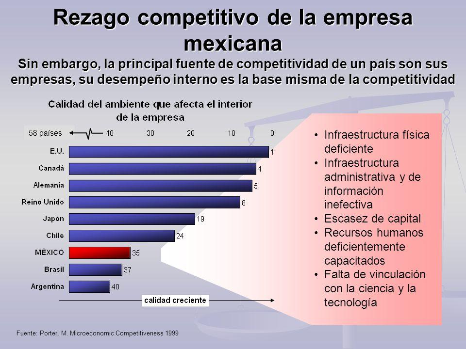 Fuente: Porter, M. Microeconomic Competitiveness 1999 Infraestructura física deficiente Infraestructura administrativa y de información inefectiva Esc