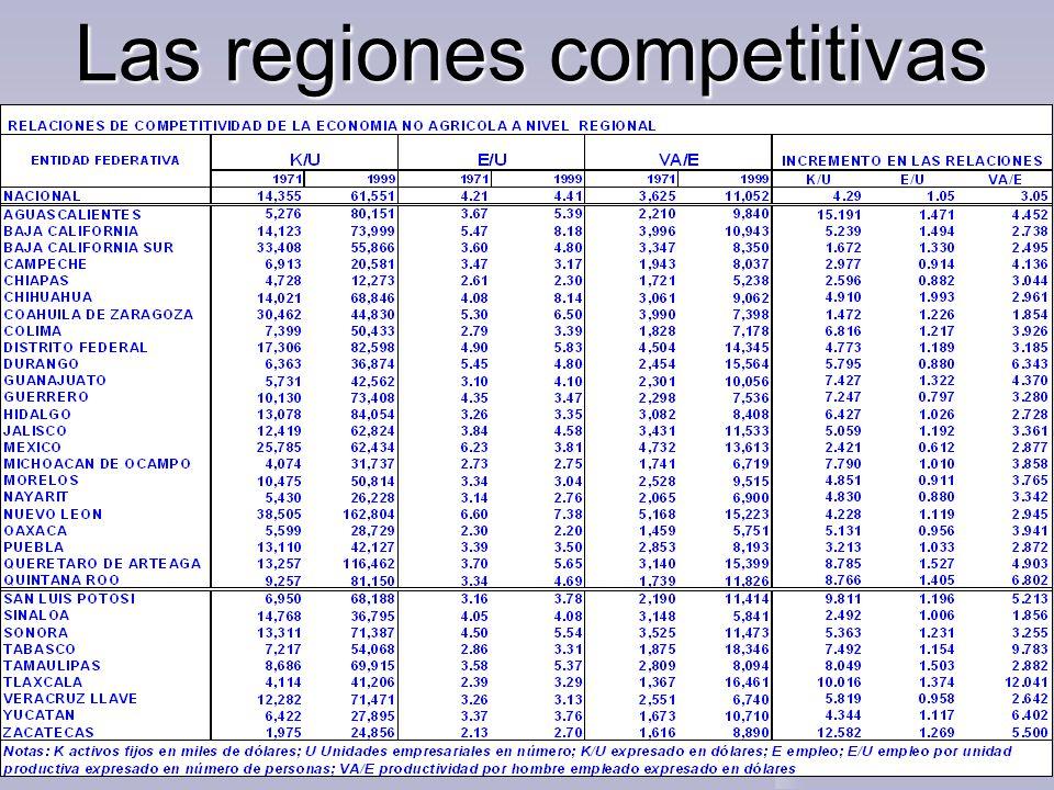 Las regiones competitivas