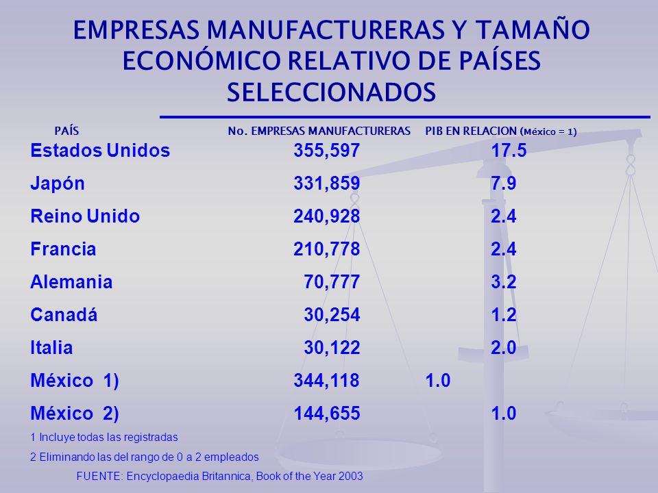 EMPRESAS MANUFACTURERAS Y TAMAÑO ECONÓMICO RELATIVO DE PAÍSES SELECCIONADOS PAÍS No.