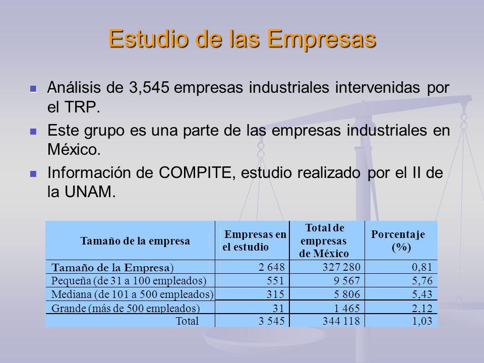 Estudio de las Empresas A A nálisis de 3,545 empresas industriales intervenidas por el TRP.