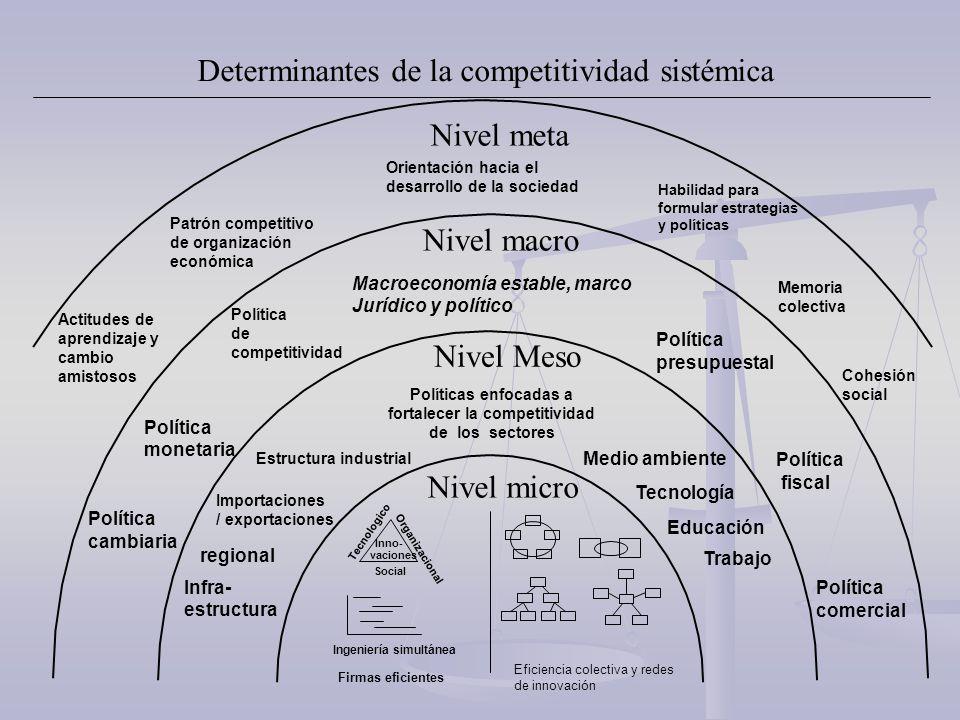 Determinantes de la competitividad sistémica Nivel Meso Nivel macro Nivel meta Nivel micro Tecnologico Organizacional Social Ingeniería simultánea Imp