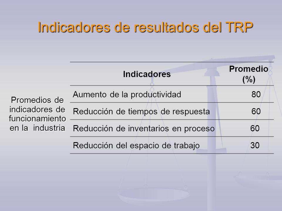 Indicadores de resultados del TRP Promedios de indicadores de funcionamiento en la industria Indicadores Promedio (%) Aumento de la productividad 80 Reducción de tiempos de respuesta 60 Reducción de inventarios en proceso 60 Reducción del espacio de trabajo 30