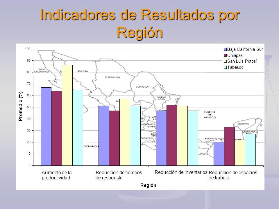 Indicadores de Resultados por Región 0 10 20 30 40 50 60 70 80 90 100 Aumento de la productividad Reducción de tiempos de respuesta Reducción de inventariosReducción de espacios de trabajo Región Promedio (%) Baja California Sur Chiapas San Luis Potosí Tabasco