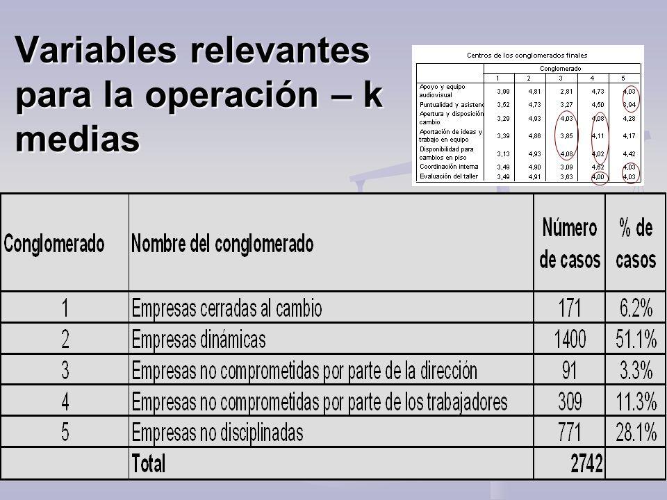 Variables relevantes para la operación – k medias