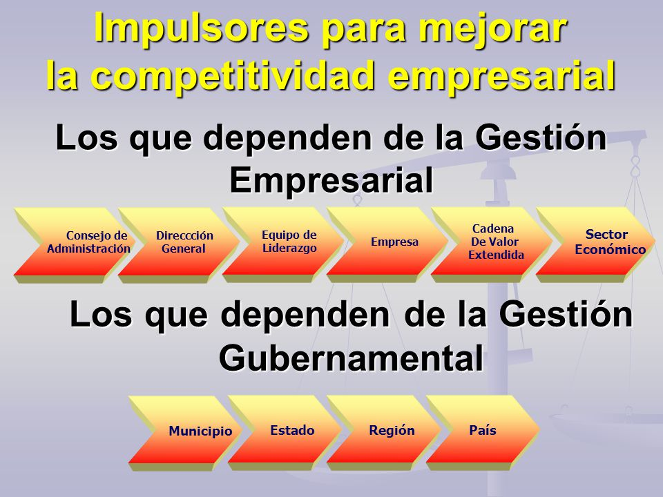 Fuente: The World Competitiveness Yearbook, 1996-1997; IMD World Competitiveness Scorebord, 1998-2005 Estancamiento Competitivo de México Competitividad creciente 60 Países