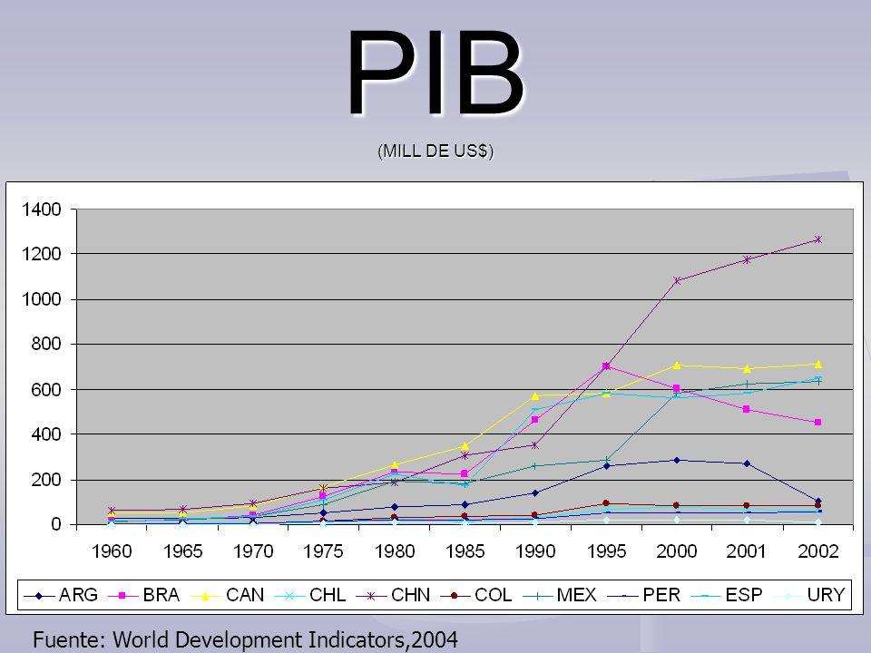 PIB (MILL DE US$) Fuente: World Development Indicators,2004
