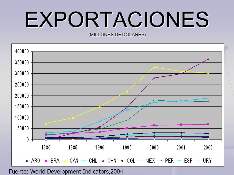 EXPORTACIONES (MILLONES DE DOLARES) Fuente: World Development Indicators,2004