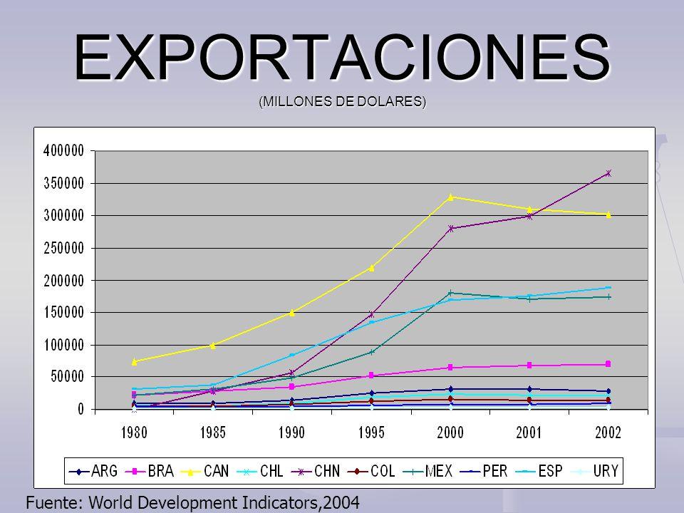 EXPORTACIONES (MILLONES DE DOLARES) Fuente: World Development Indicators,2004