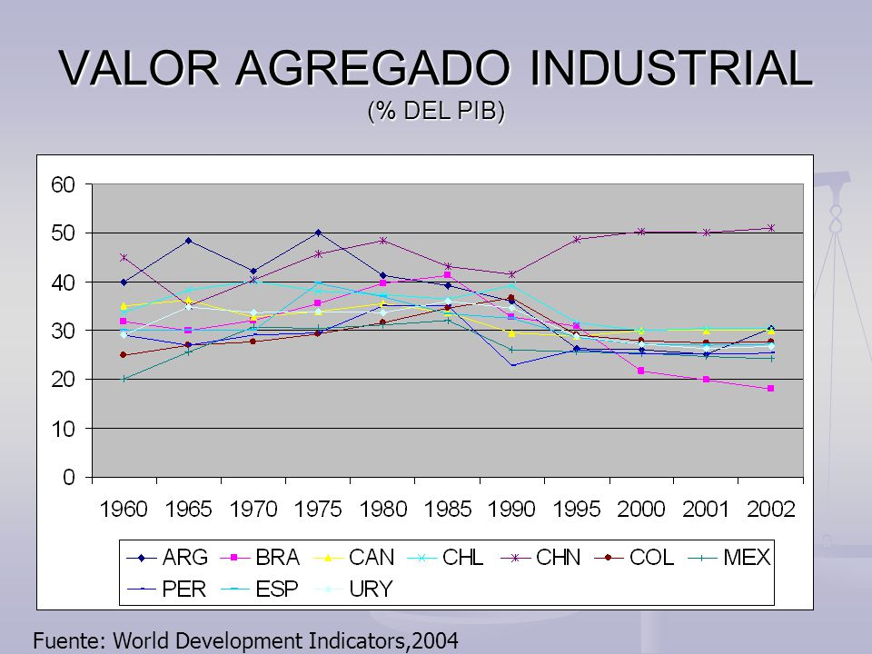 VALOR AGREGADO INDUSTRIAL (% DEL PIB) Fuente: World Development Indicators,2004