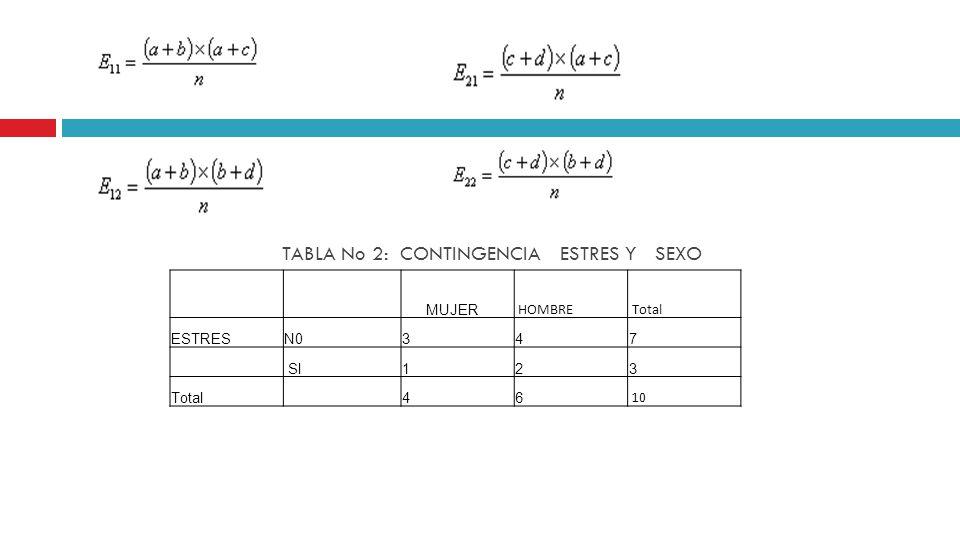 TABLA No 2: CONTINGENCIA ESTRES Y SEXO MUJER HOMBRE Total ESTRESN0347 SI123 Total 46 10