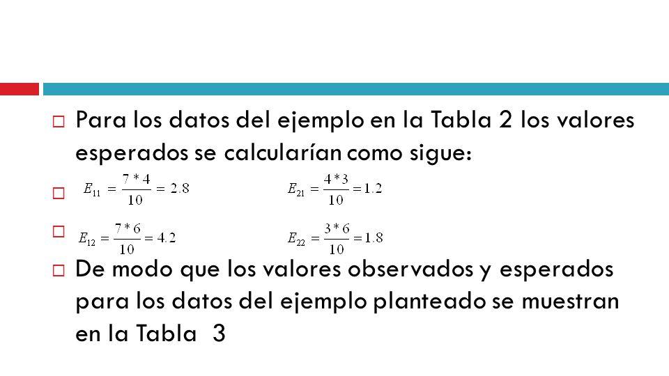 Para los datos del ejemplo en la Tabla 2 los valores esperados se calcularían como sigue: De modo que los valores observados y esperados para los datos del ejemplo planteado se muestran en la Tabla 3