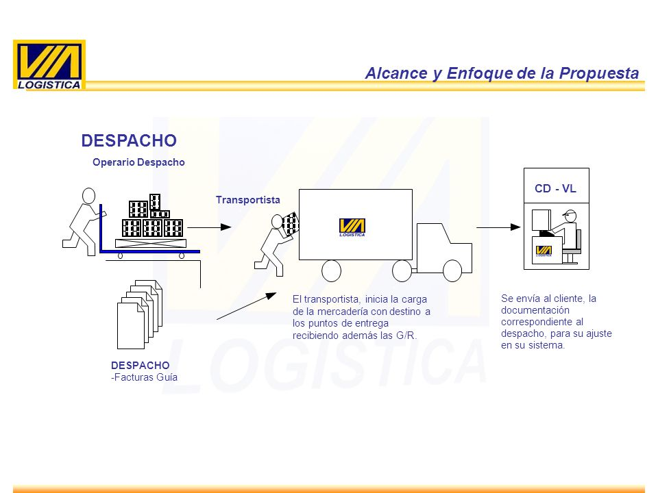 ENERO 2010 13 Alcance y Enfoque de la Propuesta DESPACHO -Facturas Guía El transportista, inicia la carga de la mercadería con destino a los puntos de