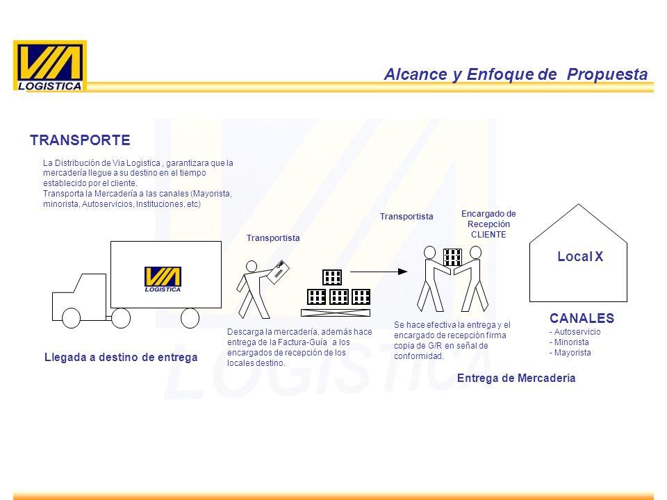 ENERO 2010 14 Alcance y Enfoque de Propuesta TRANSPORTE La Distribución de Via Logistica, garantizara que la mercadería llegue a su destino en el tiem