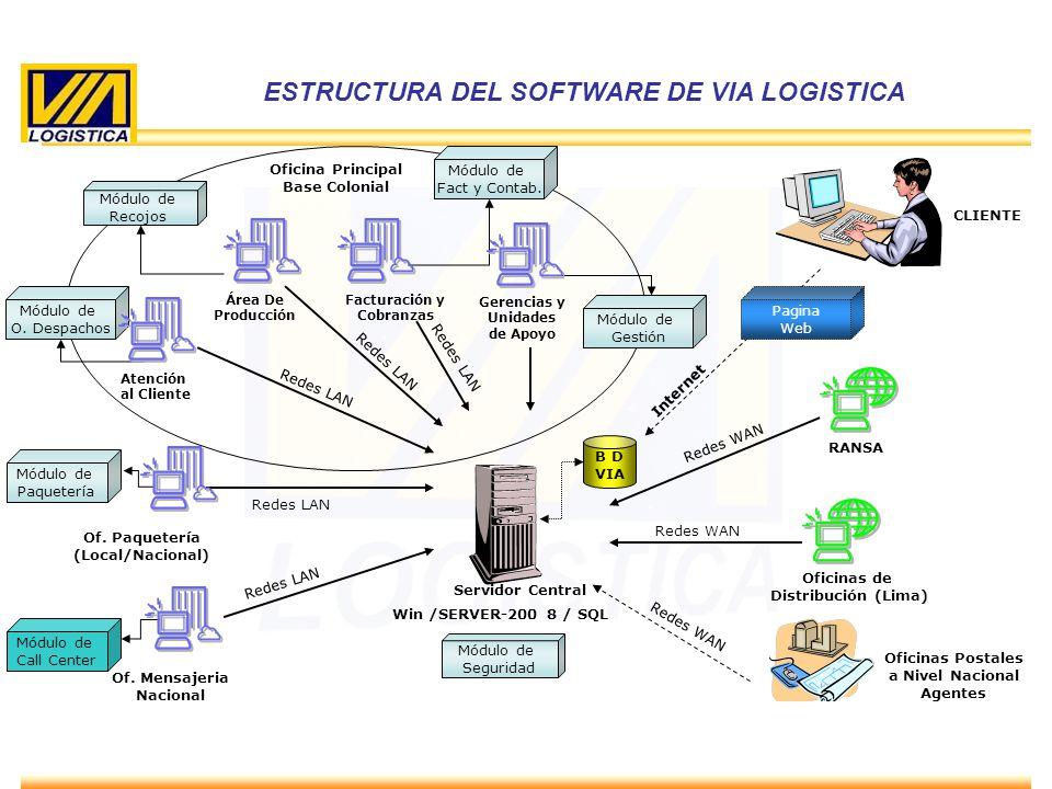 ENERO 2010 B D VIA Servidor Central Win /SERVER-200 8 / SQL Atención al Cliente Área De Producción Of. Paquetería (Local/Nacional) Of. Mensajeria Naci