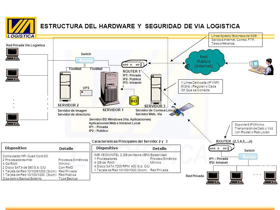 ENERO 2010 ESTRUCTURA DEL HARDWARE Y SEGURIDAD DE VIA LOGISTICA 5 SERVIDOR 1 SERVIDOR 2 Switch...... UPS ROUTER 1 IP1: Privada IP2: Publica IP3: Intra