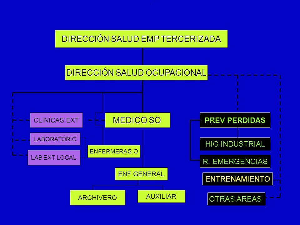 6/12/2014AUGUSTO V RAMIREZ, MD OH.. DIRECCIÓN SALUD EMP TERCERIZADA DIRECCIÓN SALUD OCUPACIONAL CLINICAS EXT MEDICO SO PREV PERDIDAS ENF GENERAL ENFER