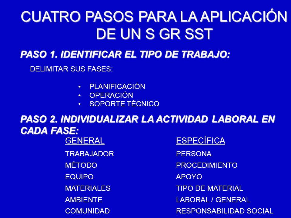6/12/2014AUGUSTO V RAMIREZ, MD OH. CUATRO PASOS PARA LA APLICACIÓN DE UN S GR SST PASO 1. IDENTIFICAR EL TIPO DE TRABAJO: DELIMITAR SUS FASES: PLANIFI