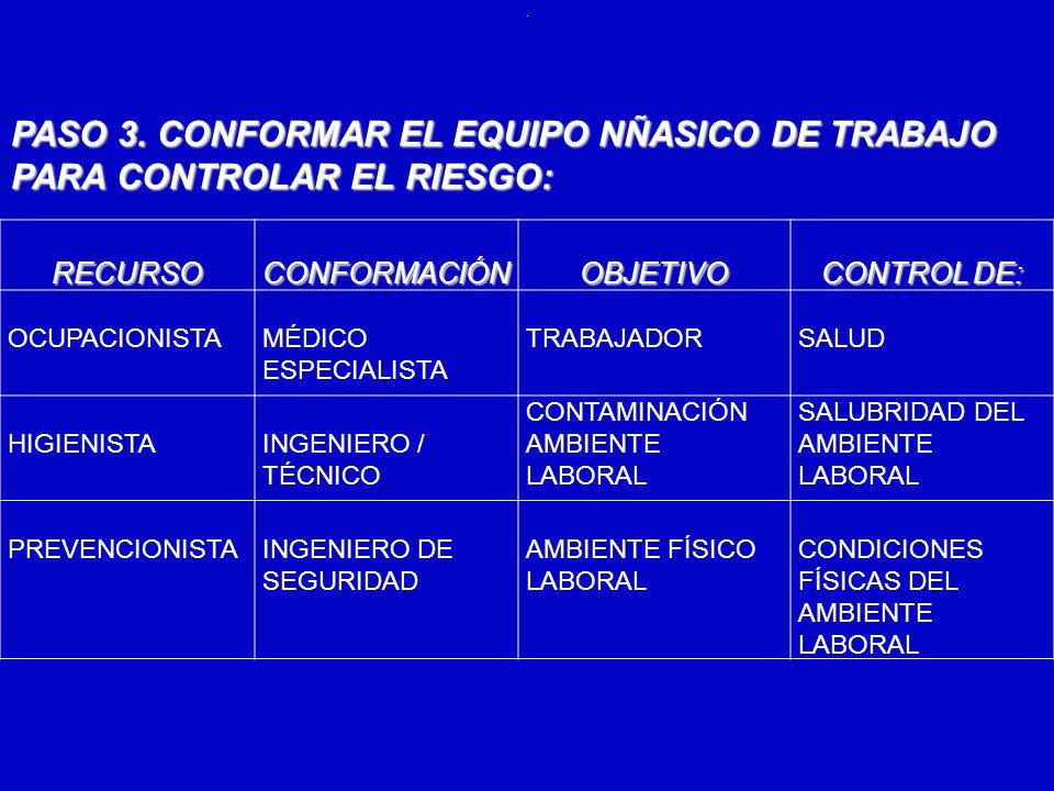 6/12/2014AUGUSTO V RAMIREZ, MD OH.. PASO 3. CONFORMAR EL EQUIPO NÑASICO DE TRABAJO PARA CONTROLAR EL RIESGO: RECURSOCONFORMACIÓNOBJETIVO CONTROL DE: O