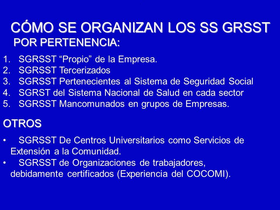6/12/2014AUGUSTO V RAMIREZ, MD OH.. CÓMO SE ORGANIZAN LOS SS GRSST POR PERTENENCIA: POR PERTENENCIA: 1. SGRSST Propio de la Empresa. 2. SGRSST Terceri