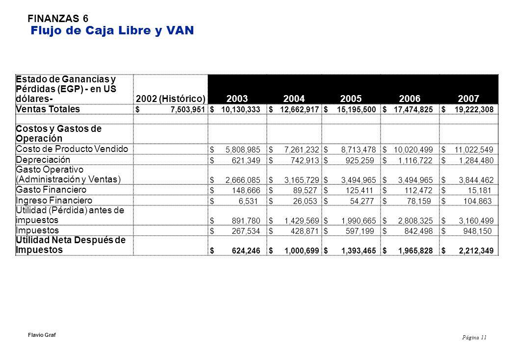 Página 11 Flavio Graf FINANZAS 6 Flujo de Caja Libre y VAN Estado de Ganancias y Pérdidas (EGP) - en US dólares- 2002 (Histórico)20032004200520062007